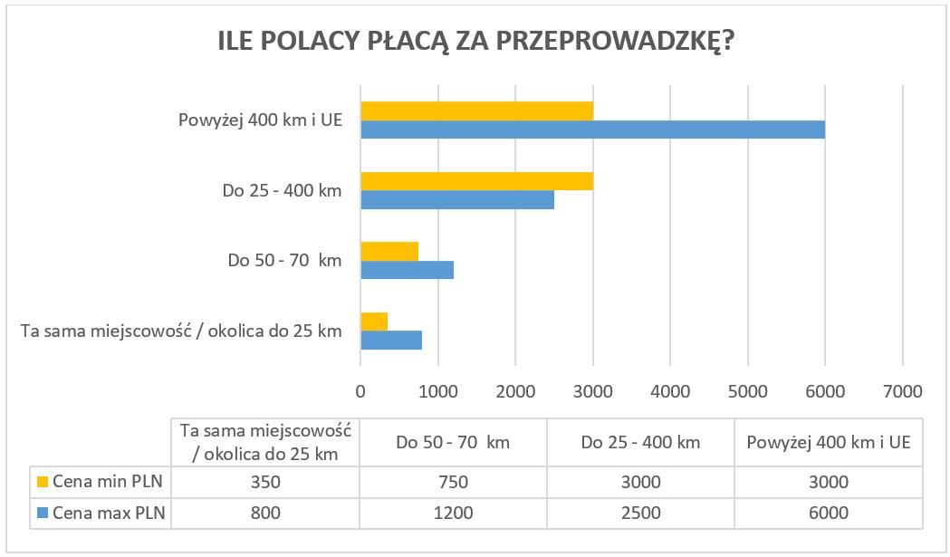 Ile_Polacy_płacą_za_przeprowadzkę