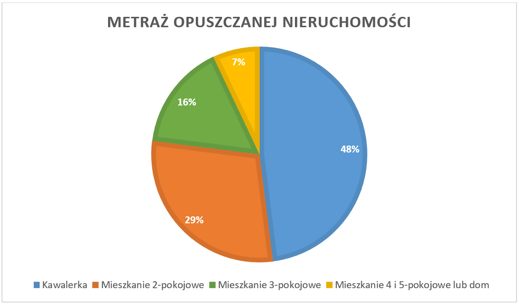 Metraż_opuszczanej_nieruchomości