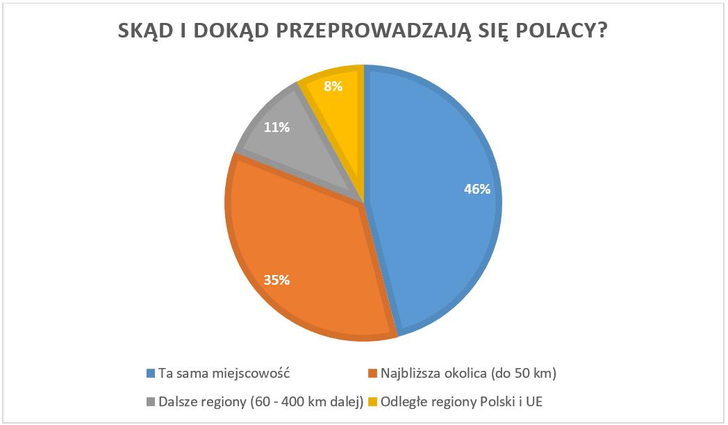 Skąd_i_dokąd_przeprowadzają_się_Polacy